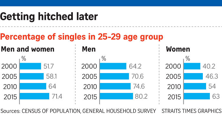 what percentage of 30 year olds are single