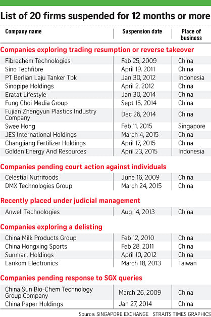 sgx issues report on suspended firms companies markets news top