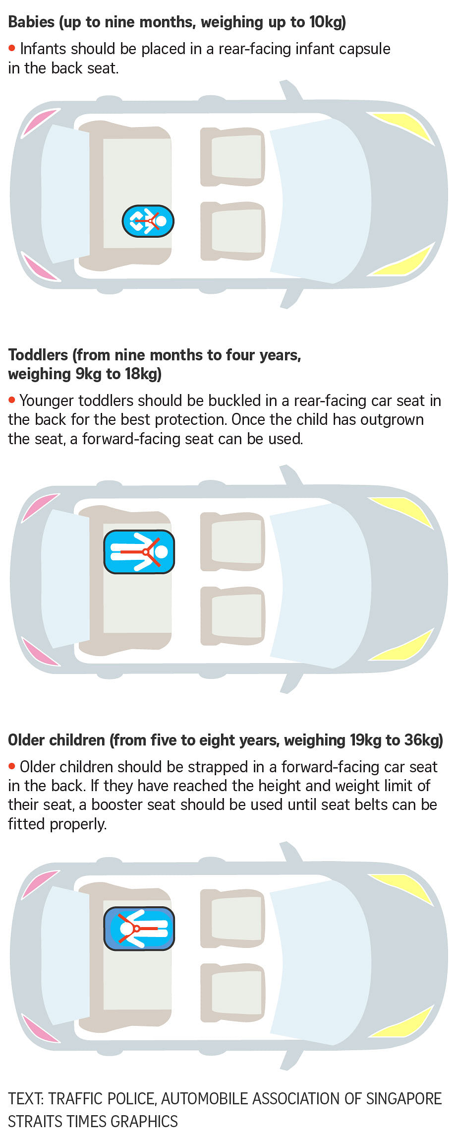 Children On Board 5 Safety Tips For Parents Travelling With Kids In