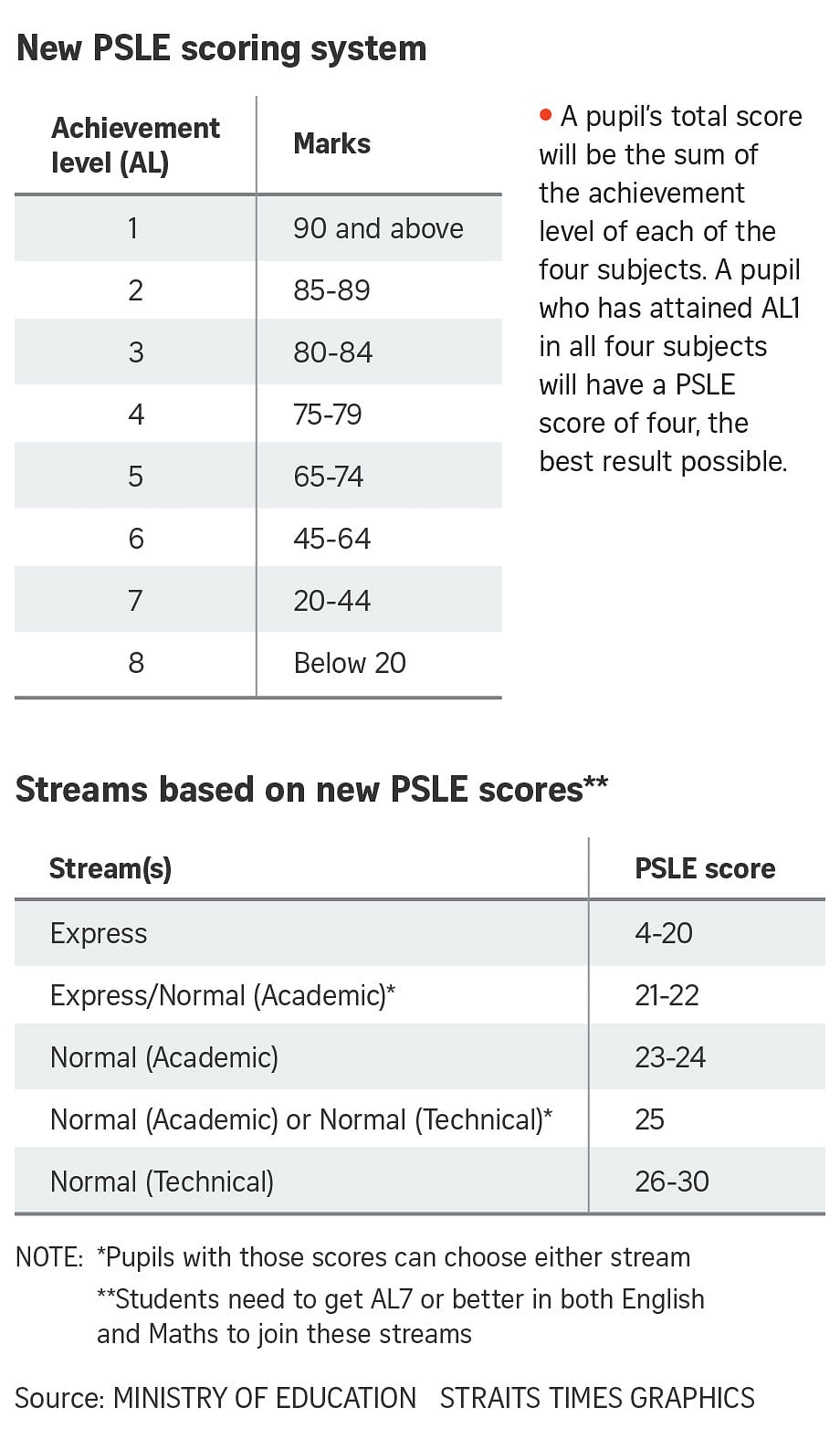 Changes To The Psle Scoring System 7 Things To Note From