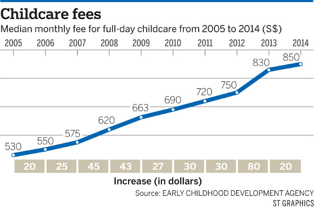 ChildcareFees03022015