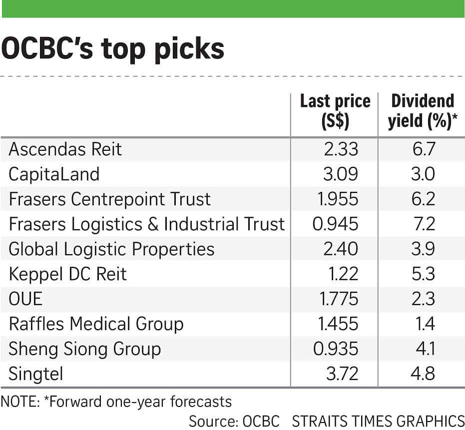 Property, oil stocks worth a look this year, says OCBC