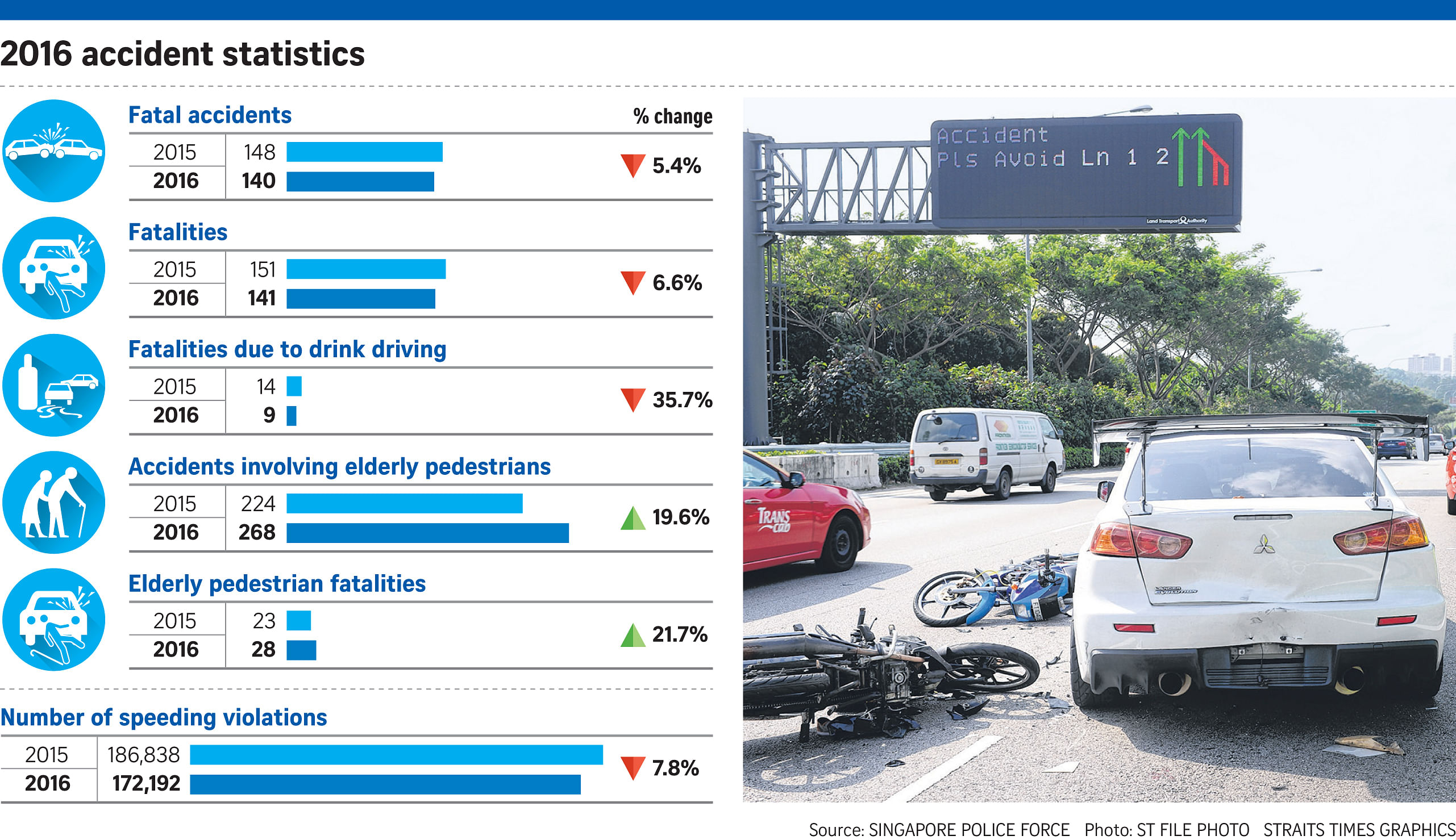 Traffic death rate drops to lowest since 1981, Singapore News & Top ...