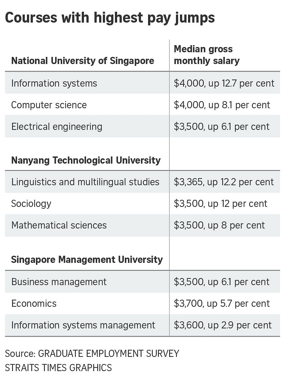 Fresh grads in computing see biggest salary jump, Education News ...