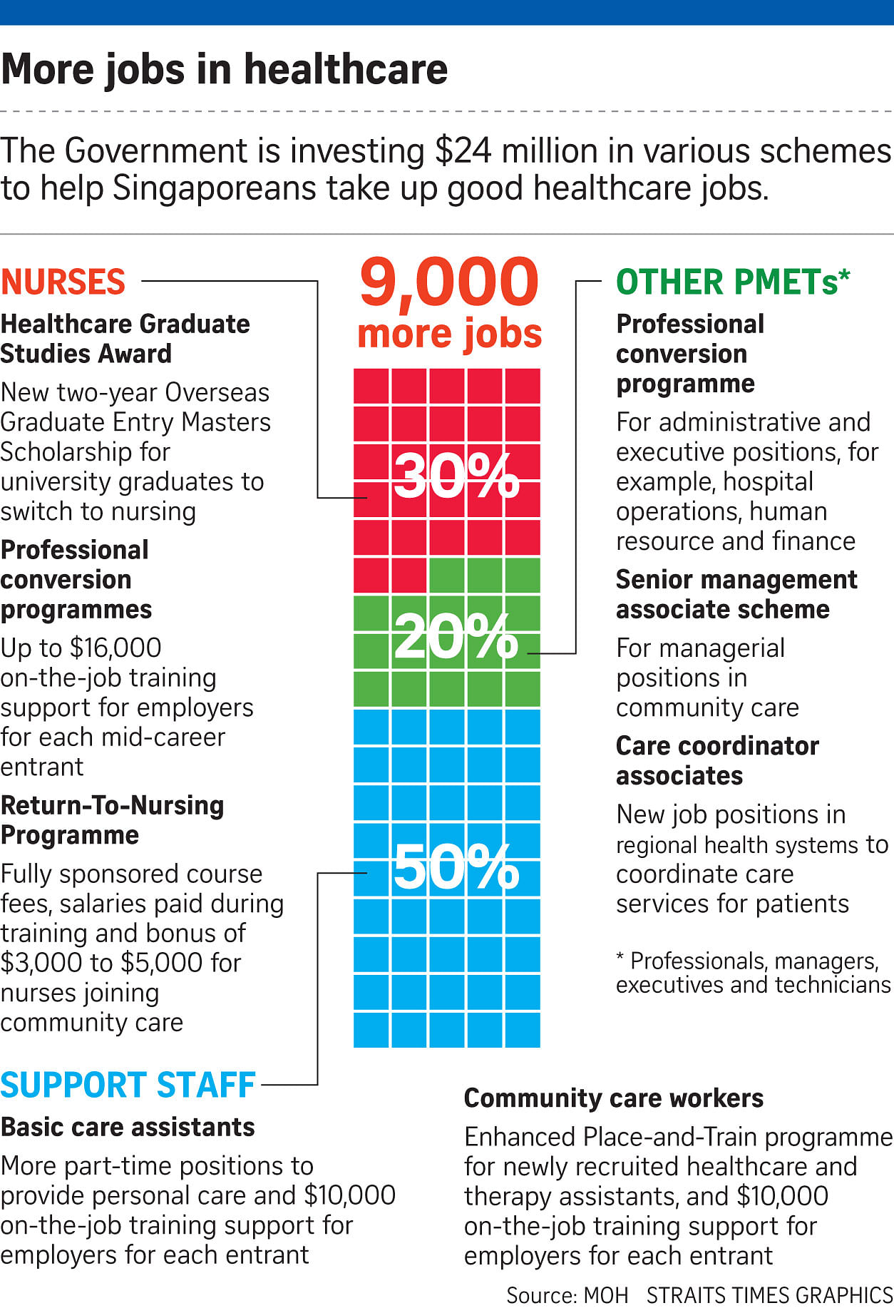 9,000 more healthcare workers needed, Health News & Top