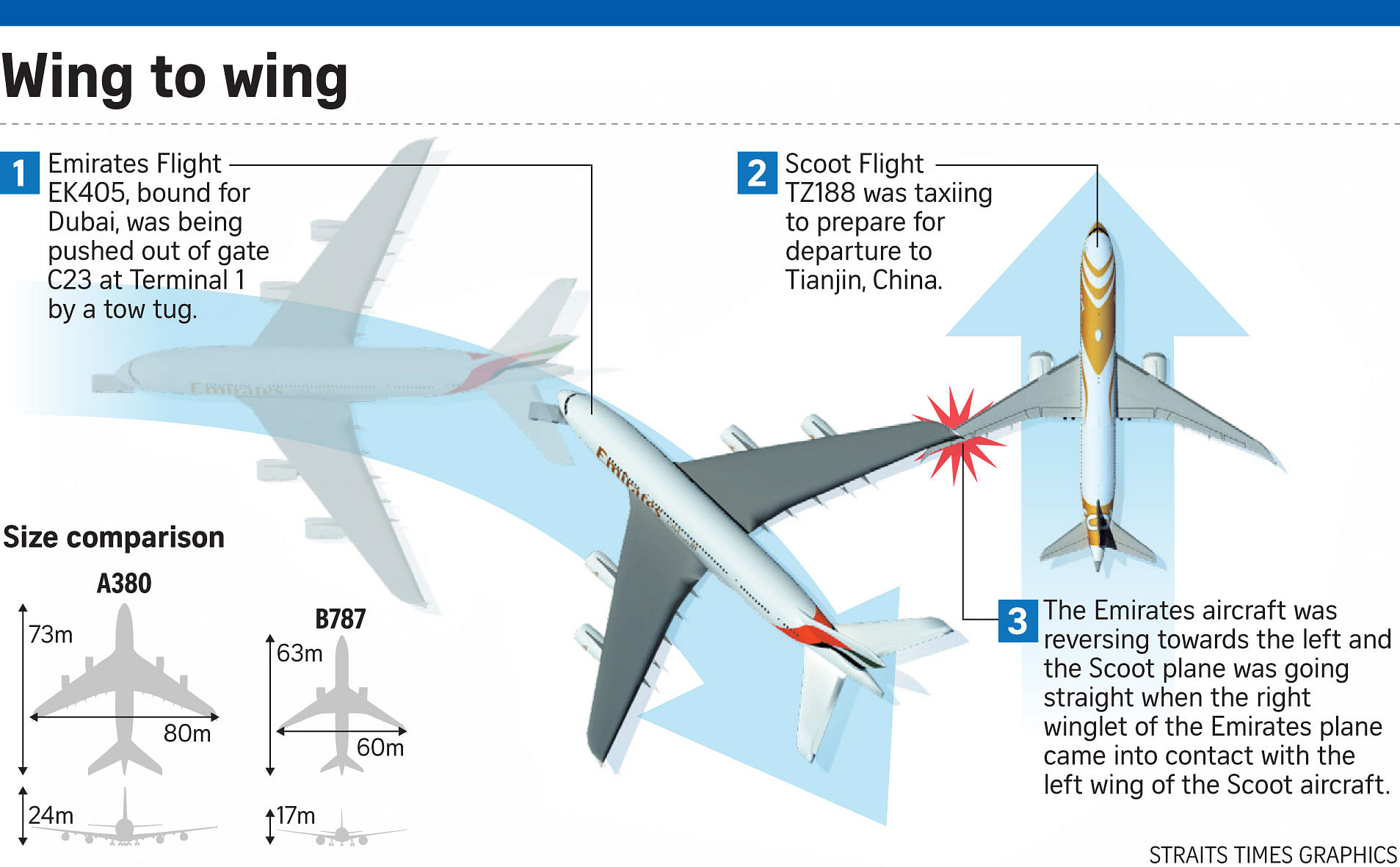 Ek Tz Collision Changi Sqtalk Plane Wing Diagram Explains Some Dont Know Much About Airport Ground Traffic Rules Anyone Can Explain Is It The Tow Truck Drivers Fault