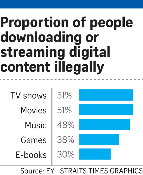 Digital habits in Singapore: Many still accessing movies, music
