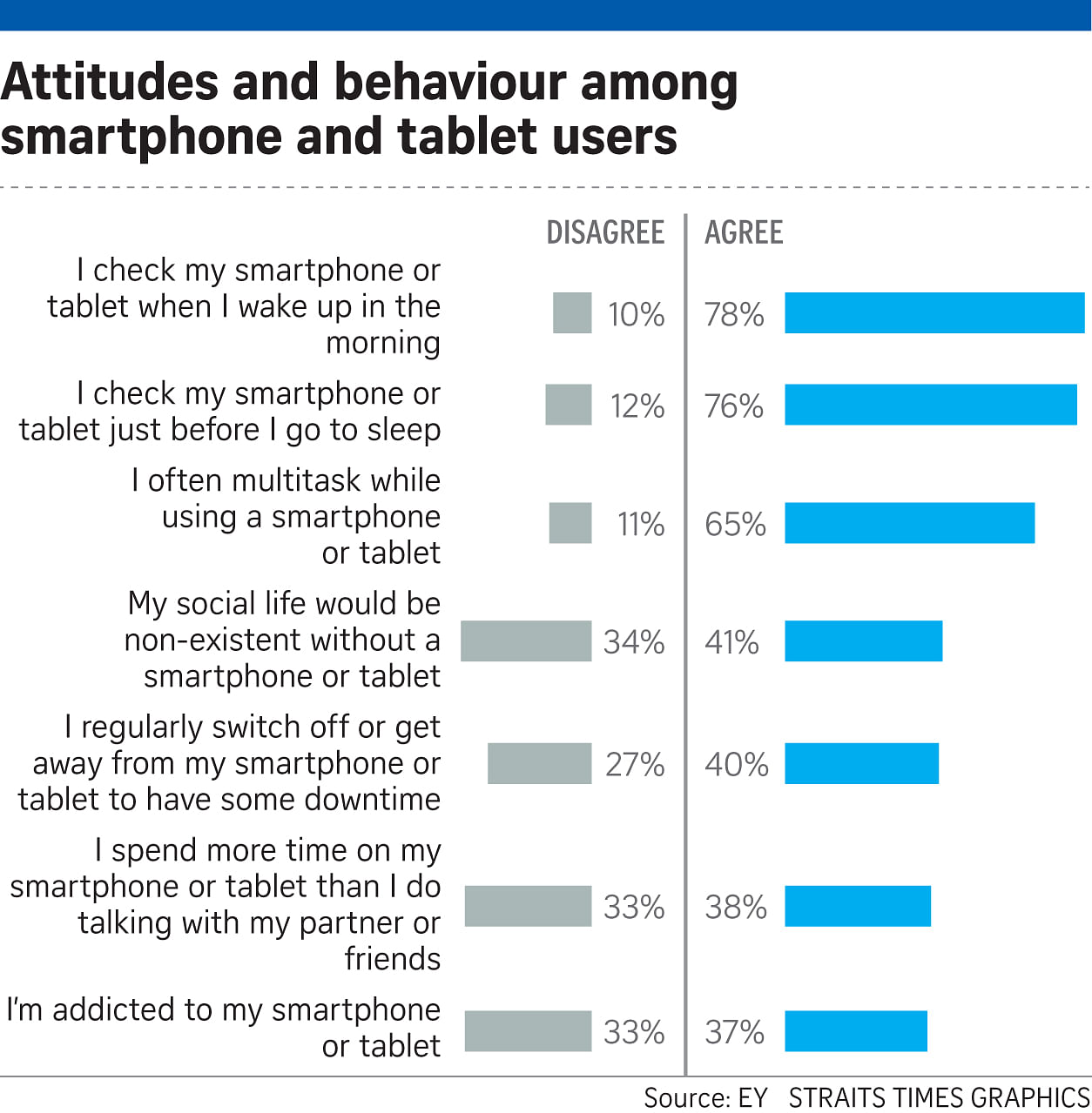 positive effects of gadgets to students