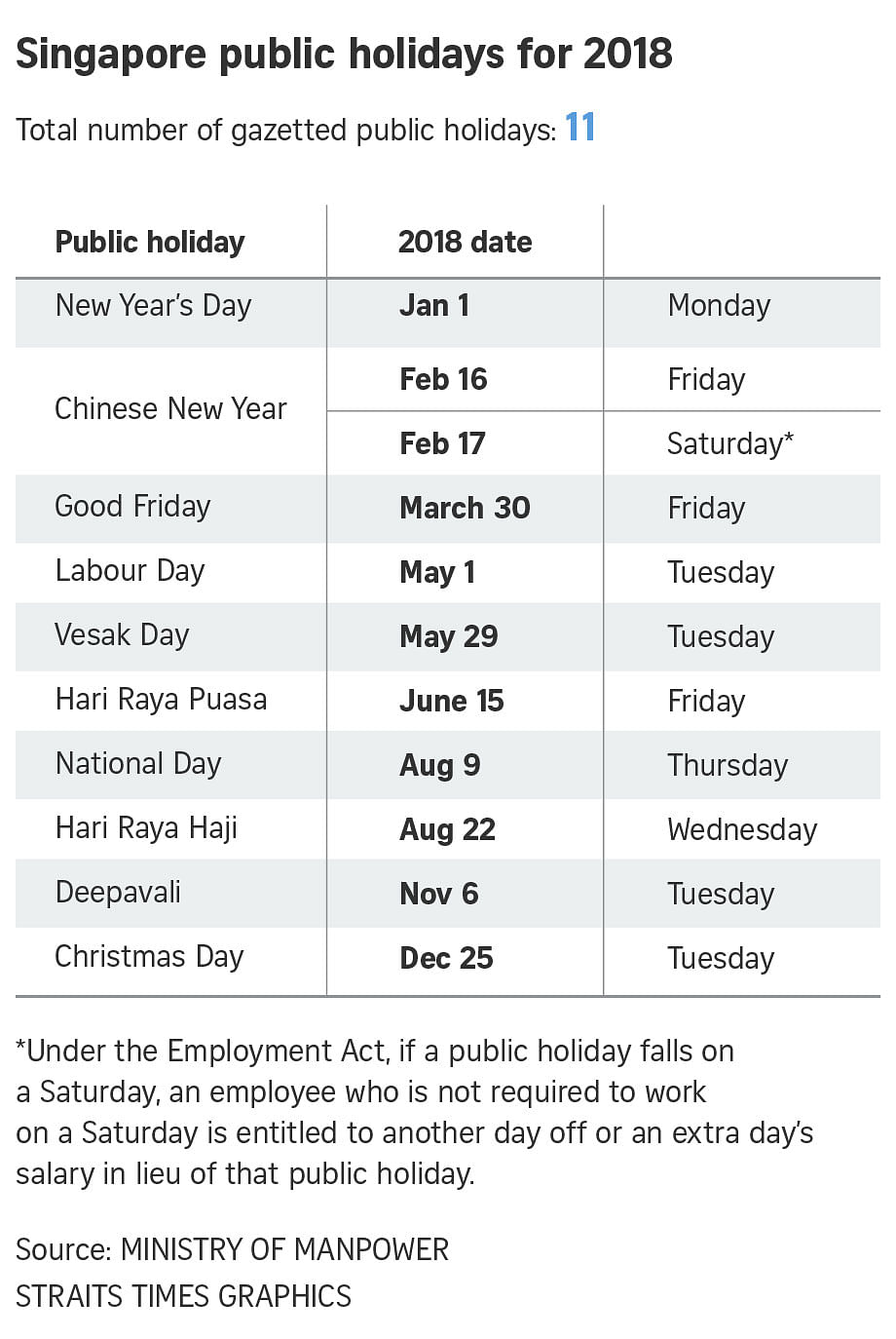 this is a drop compared to the seven long weekends that workers here had in 2015 and will also enjoy this year in 2016 the number was slightly lower at