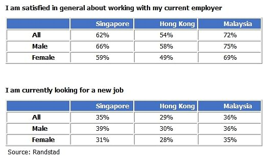 Women least satisfied with their jobs in Singapore, Hong Kong and