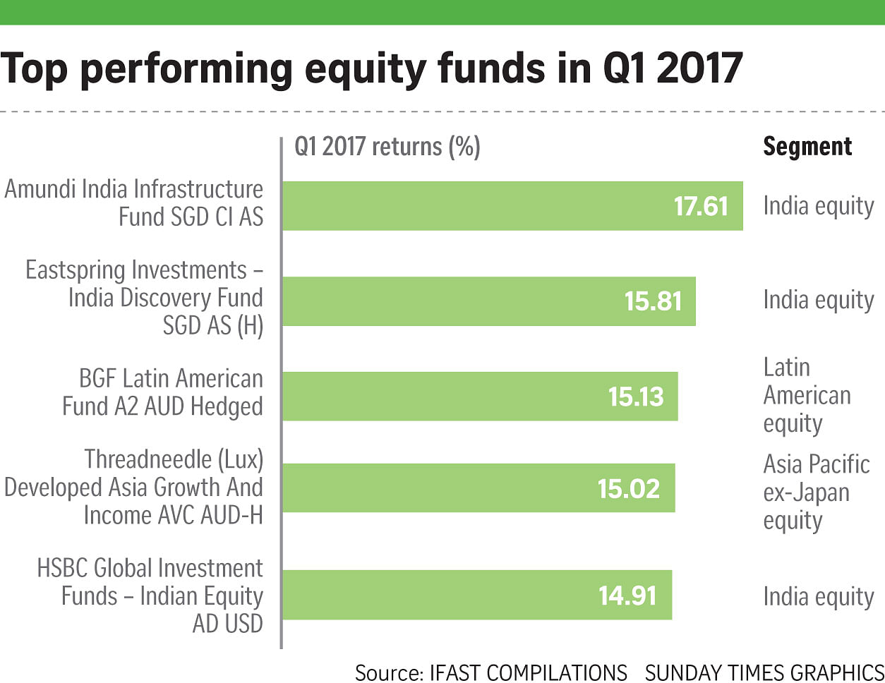 India led Asian equity funds in robust Q1, Invest News & Top Stories