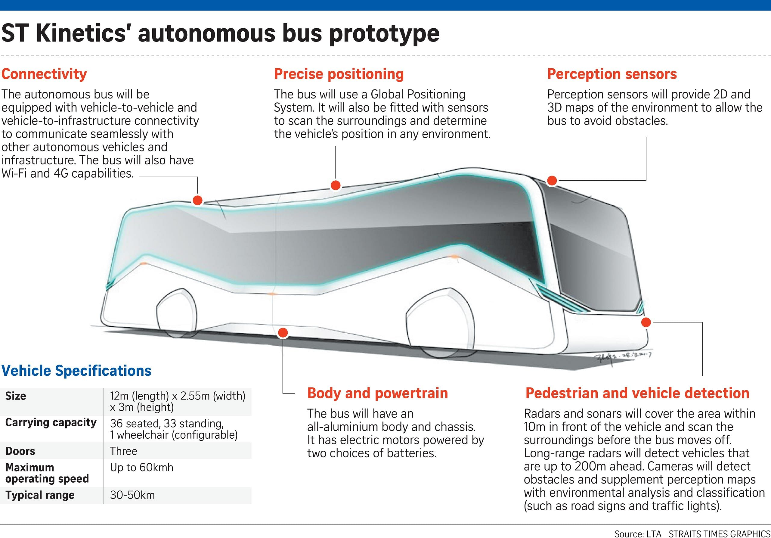 Commuters Can Catch A Driverless Public Bus By 2020