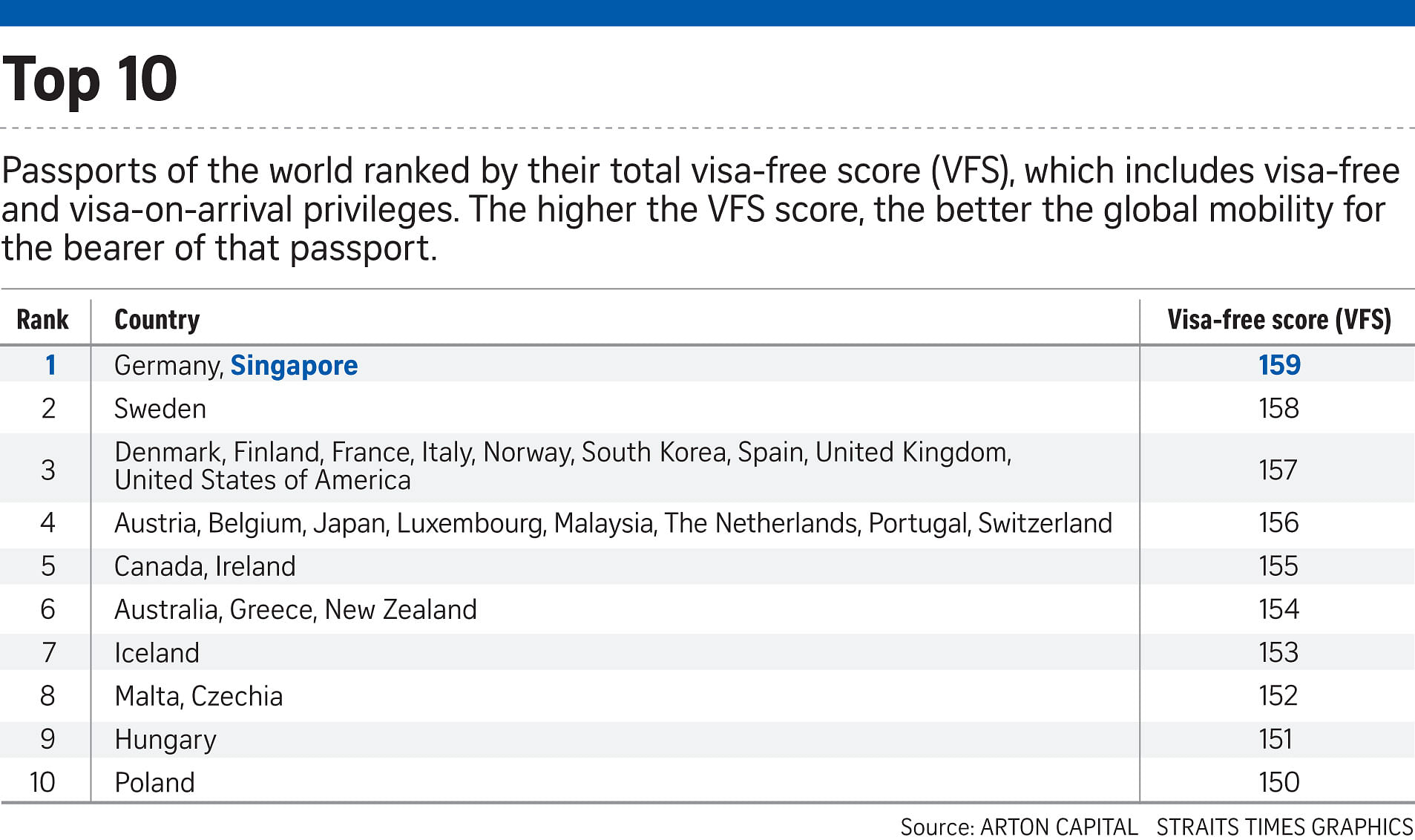 Singaporeans, Germans hold 'world's most powerful passports