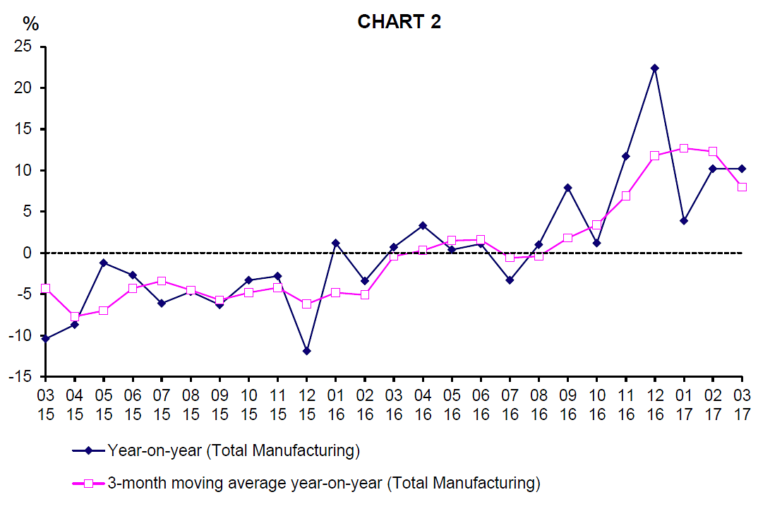 Singapore March factory output rose 10.2 pct y/y, exceeds expectations