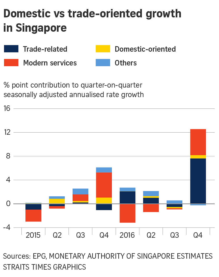 gdp growth for singapore Singapore's economy is expected to have lost some steam in the fourth quarter, but may show enough momentum to keep alive expectations of a monetary policy tightening next year.