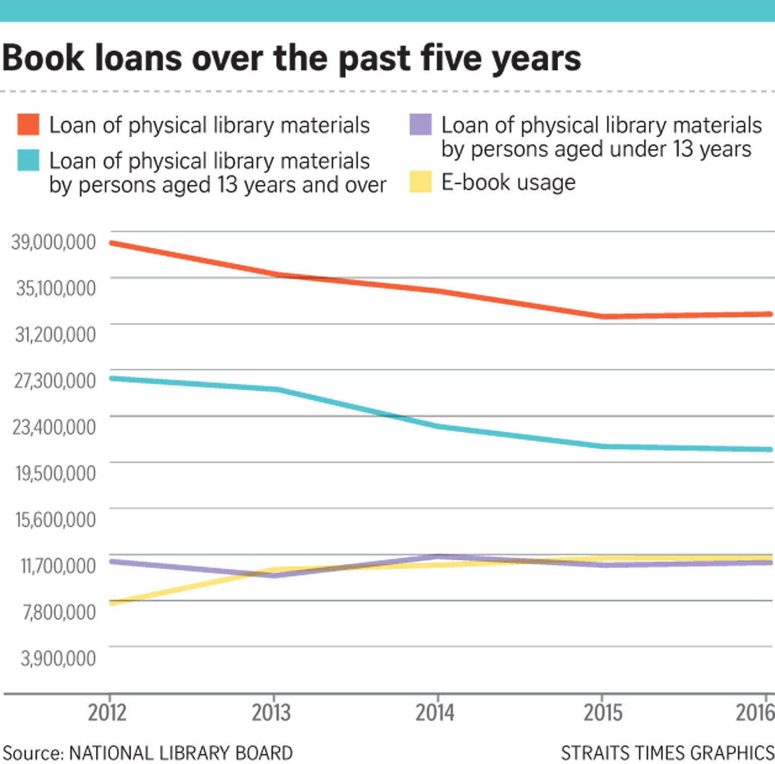 Physical library loans fall as e-books gain popularity