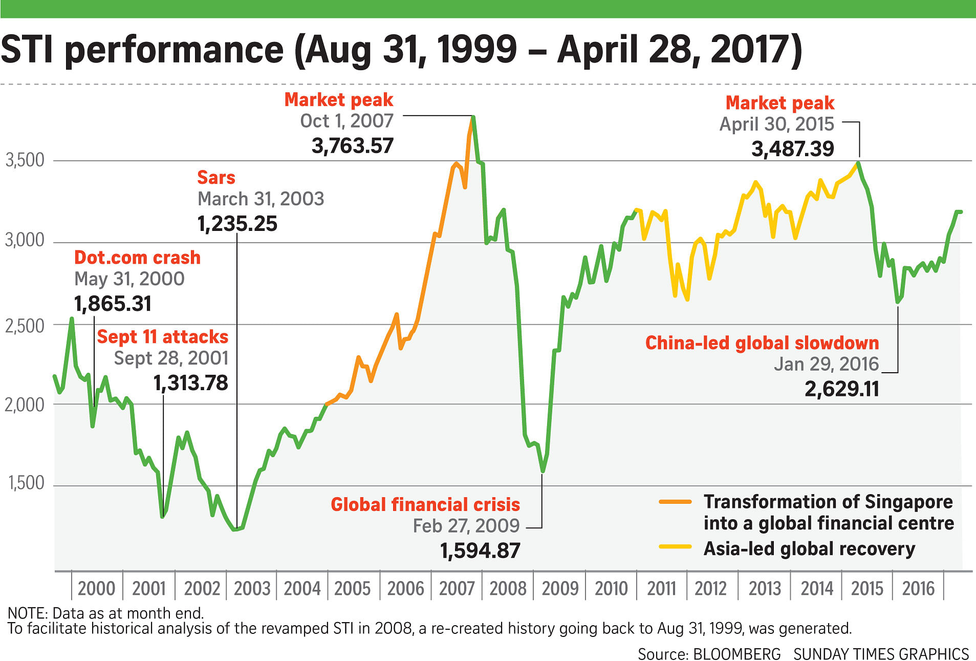 58f4f676c12e19 ... February last year, but is still 8.3 per cent below the March 2015 high  of 3,550. Since the global financial crisis in 2008, the STI has surged more  ...