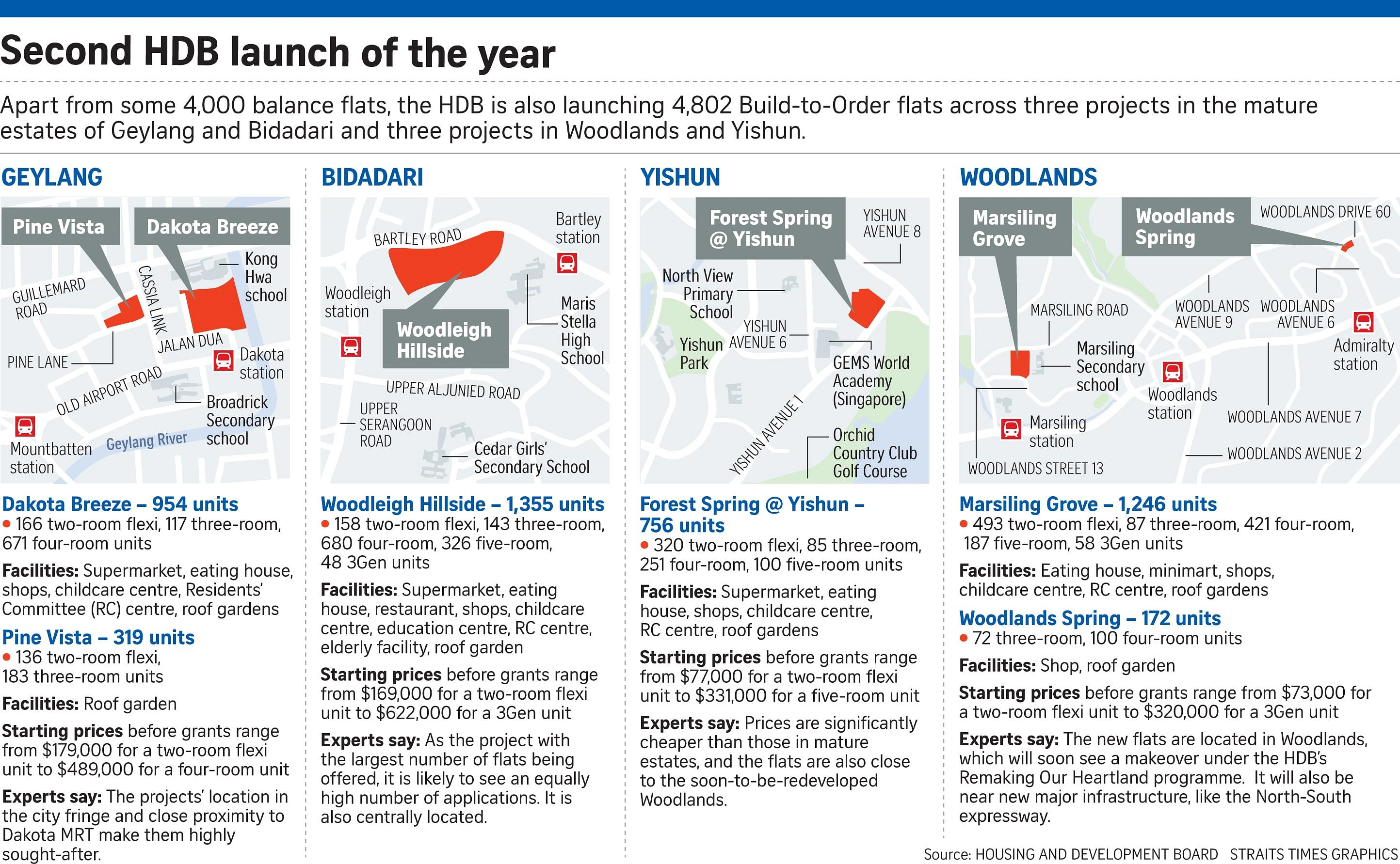 Hdb sales of balance - The bulk of the queenstown flats comes from the skyparc dawson project built as one of the replacement projects for residents of 31 blocks in tanglin