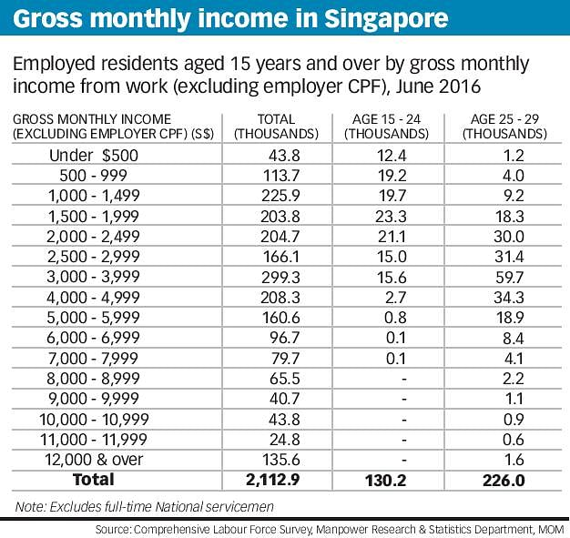 Top interns in Singapore rake in up to $10,000 a month at