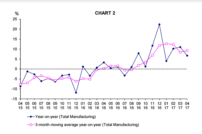 Singapore manufacturing output up 6.7% in April