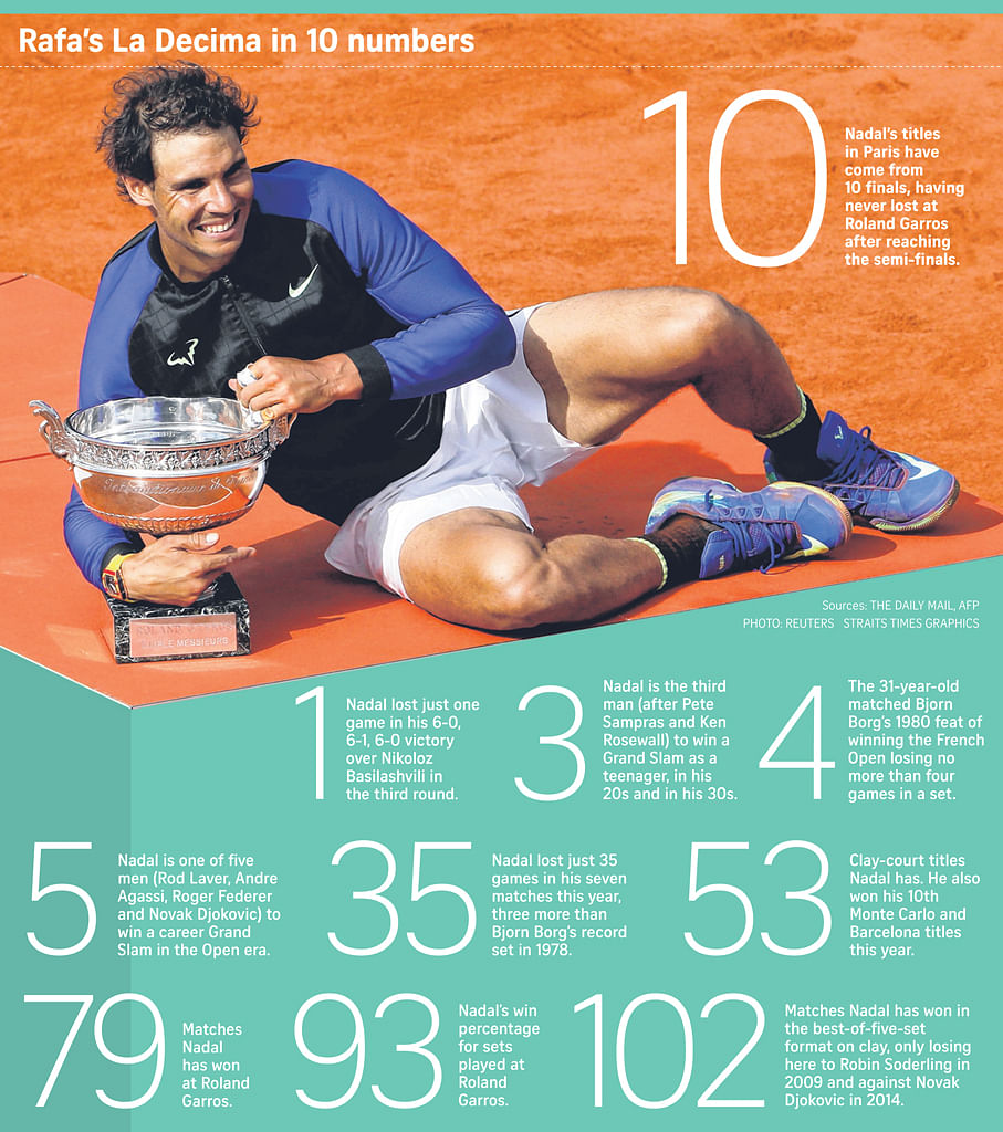 Nadal wins record 10th French Open title