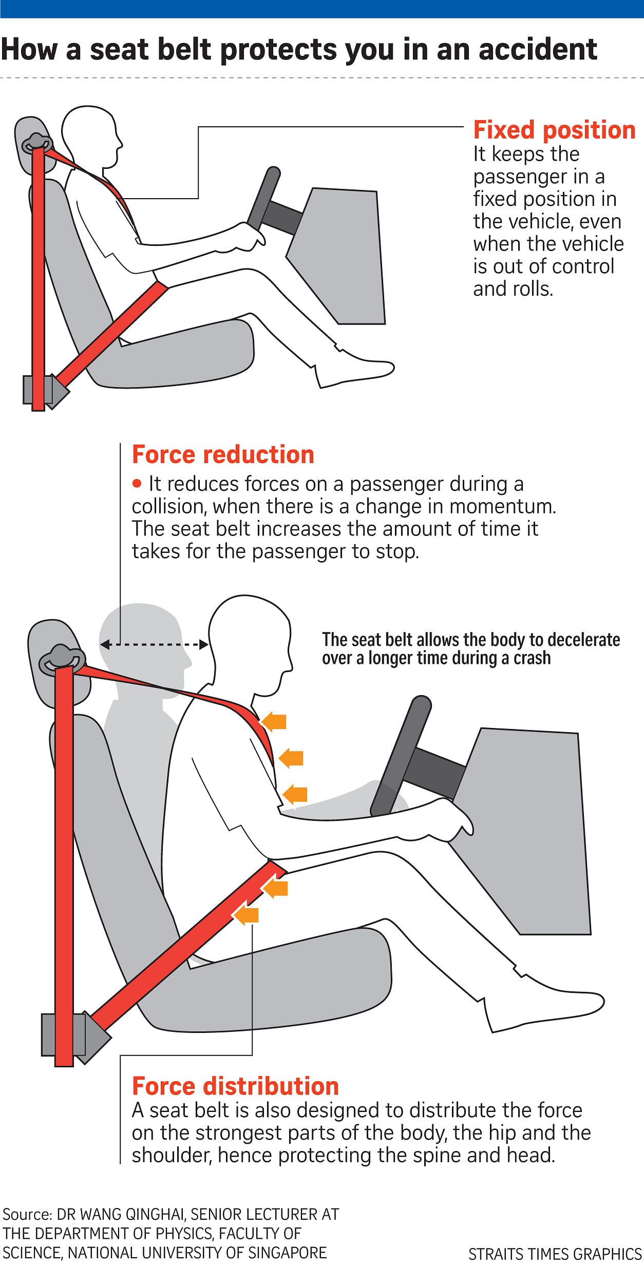 none of the back-seat passengers who had severe injuries and a higher  risk of death wore seat belts,