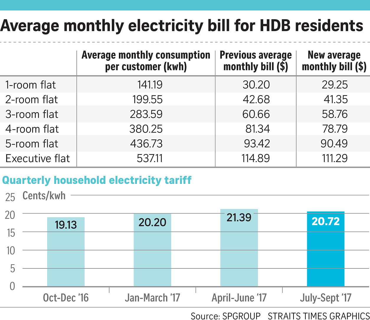 3.2% Drop In Electricity Tariffs On Lower Natural Gas