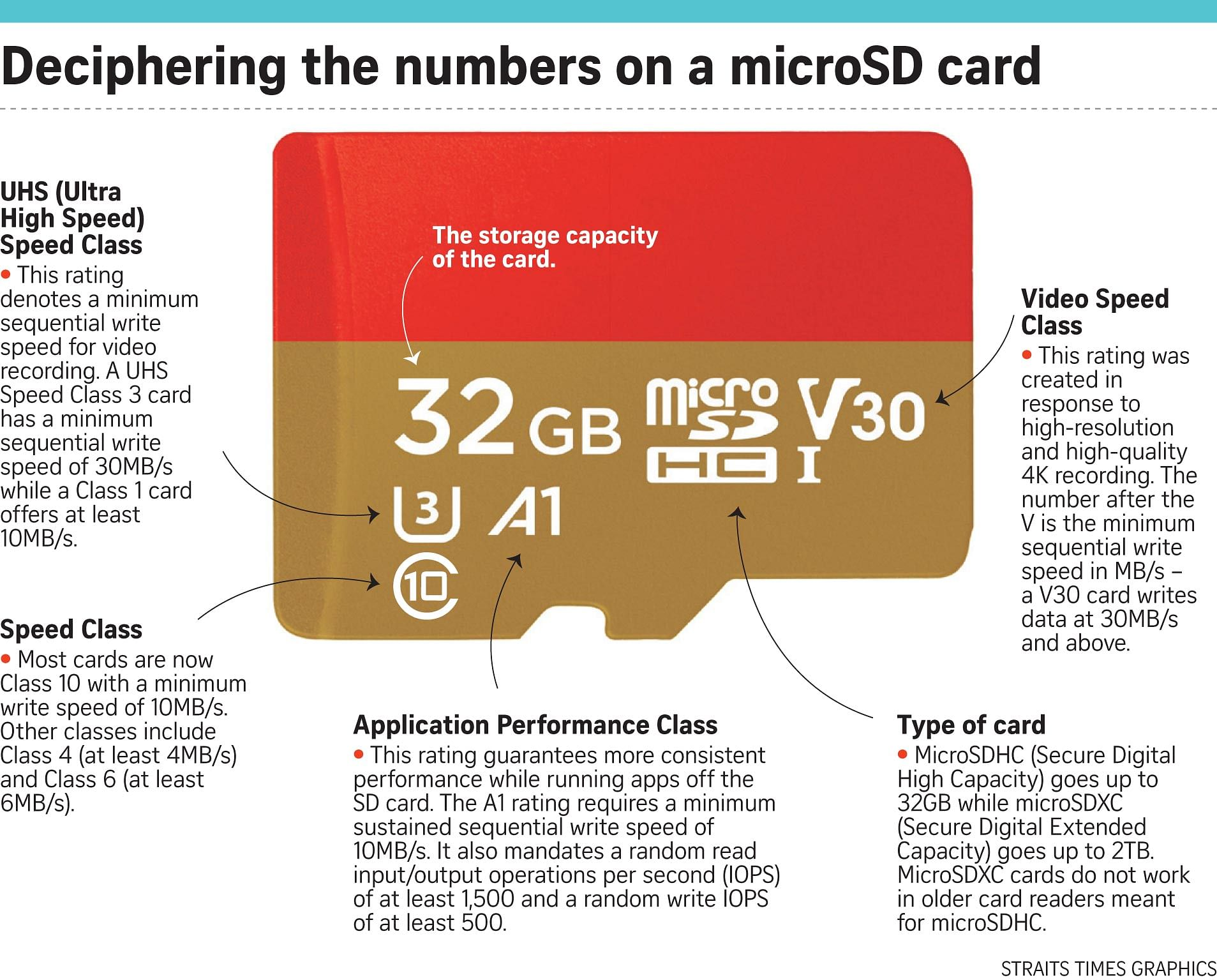 A1 memory cards best fit for mobile devices, Smartphones