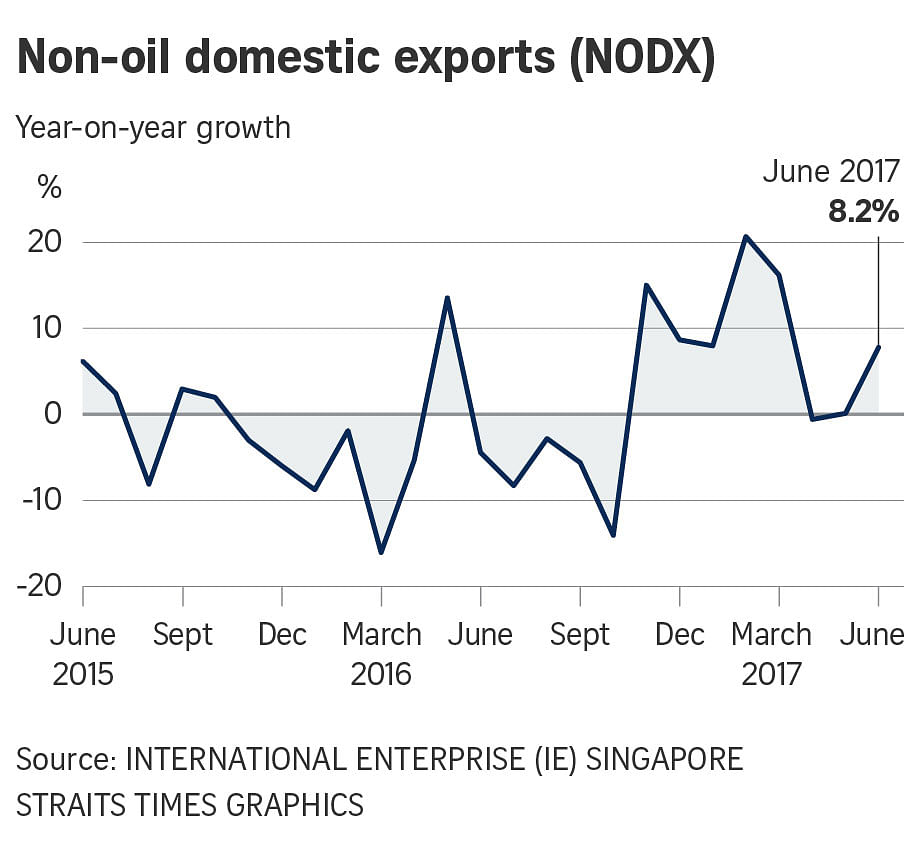 Singapore's exports grew by 8.2 percent after two months of decline