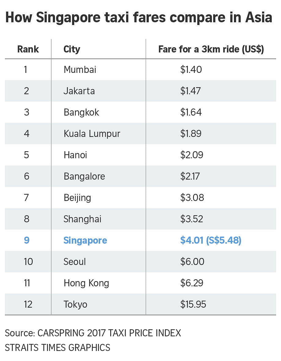 Singapore ranks 9th cheapest in asia for short-distance taxi fares.