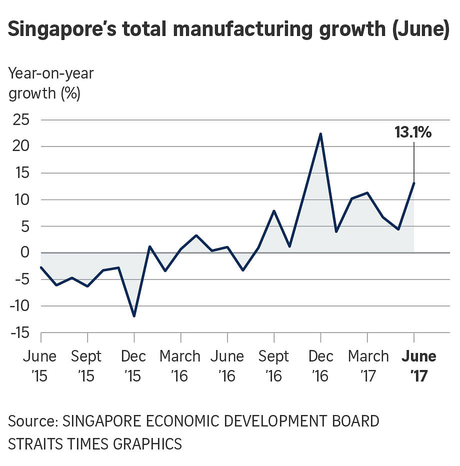 Singapore's factory output up 13.1% in June; electronics remains star performer