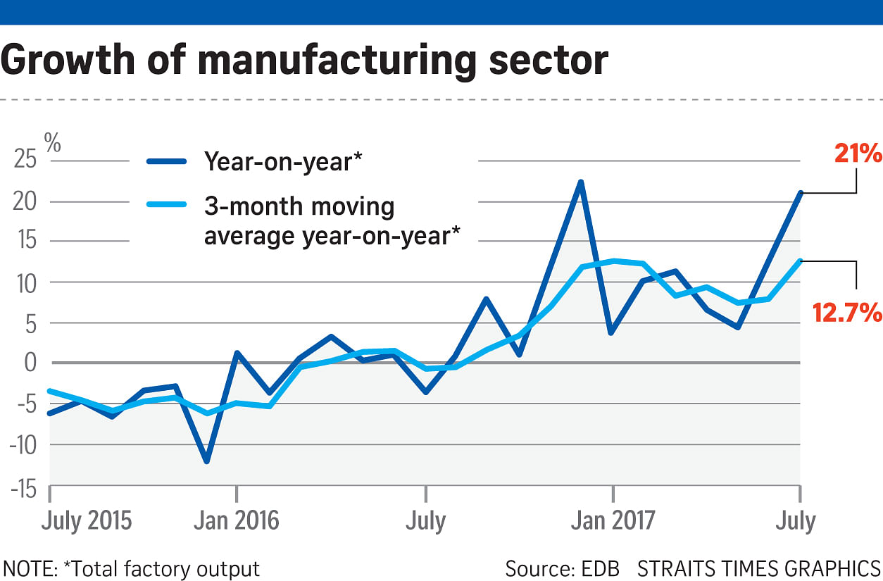 Singapore's manufacturing output spikes 21% in July