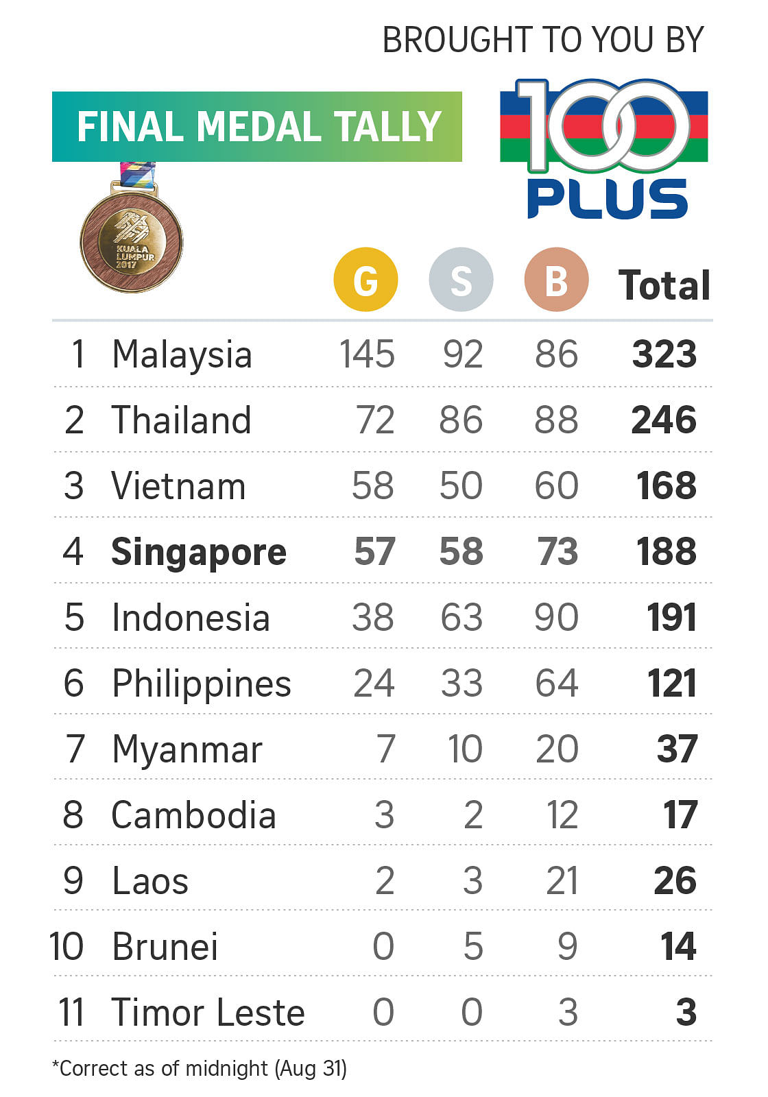 170831 seagames medal tally daily online - Asian Games Ranking Table