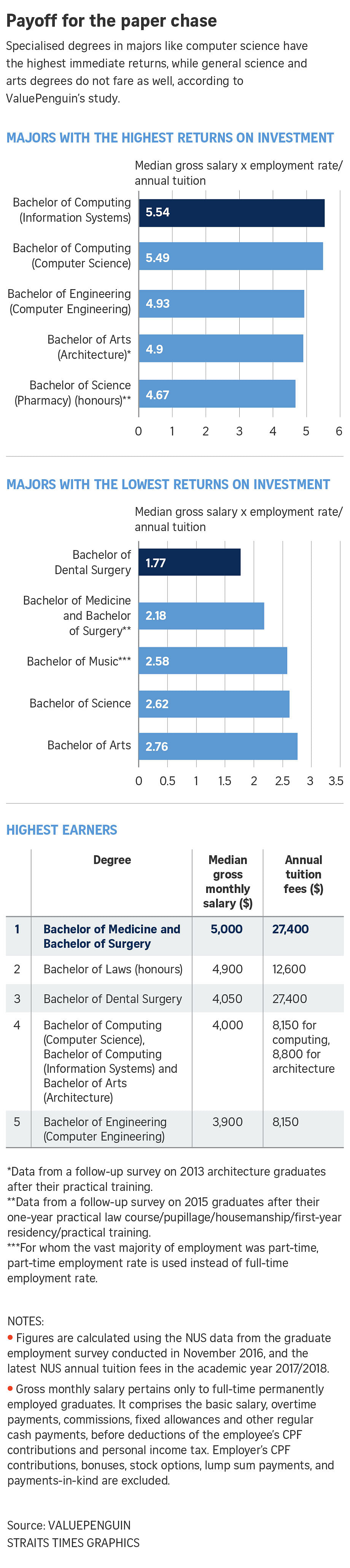 Specialised degrees give best returns on university fees