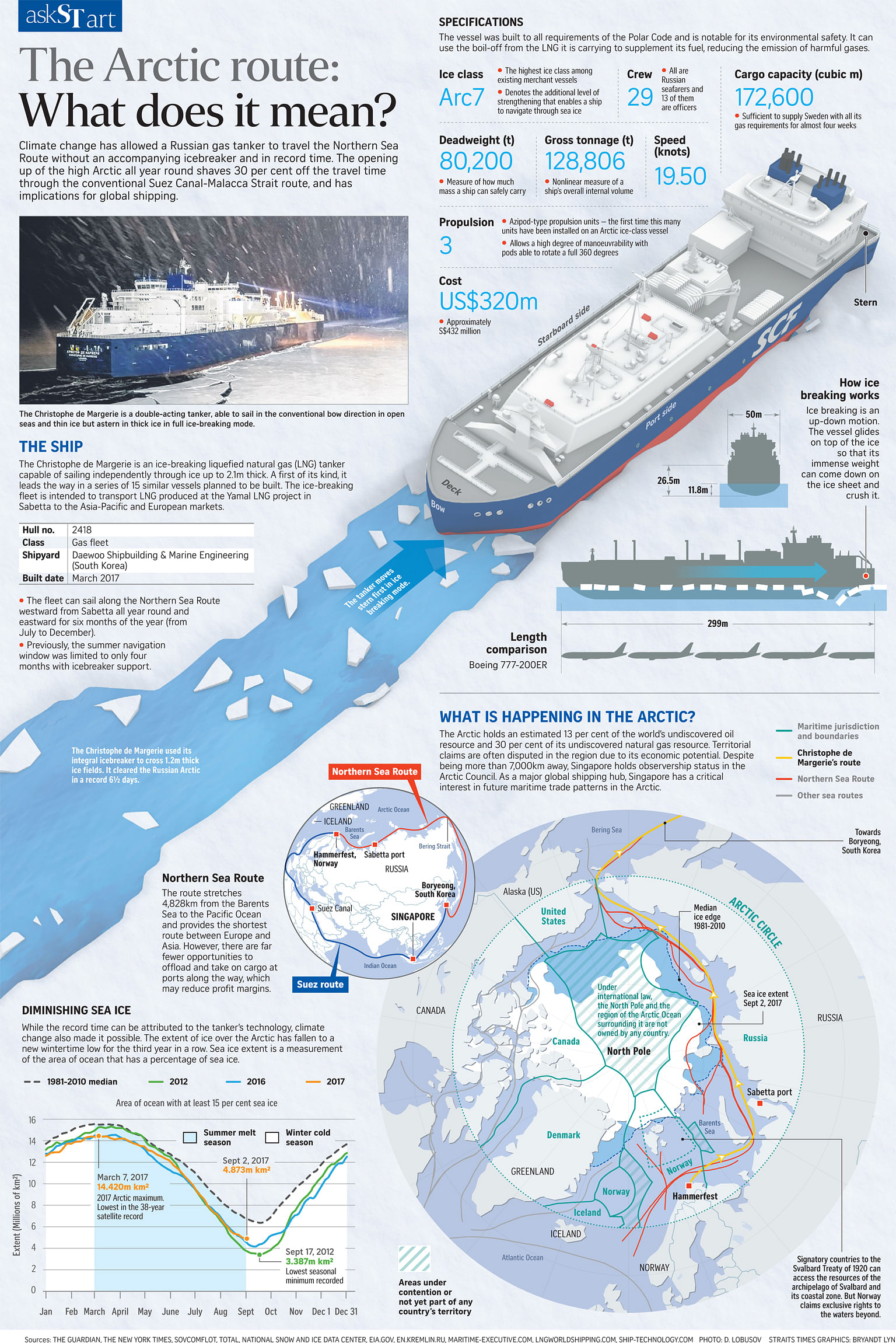 the arctic route: what does it mean?, singapore news & top stories