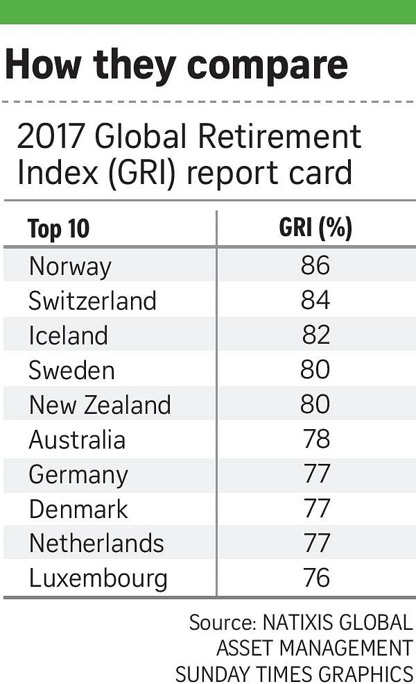 Singapore in 27th spot in global index on retirement