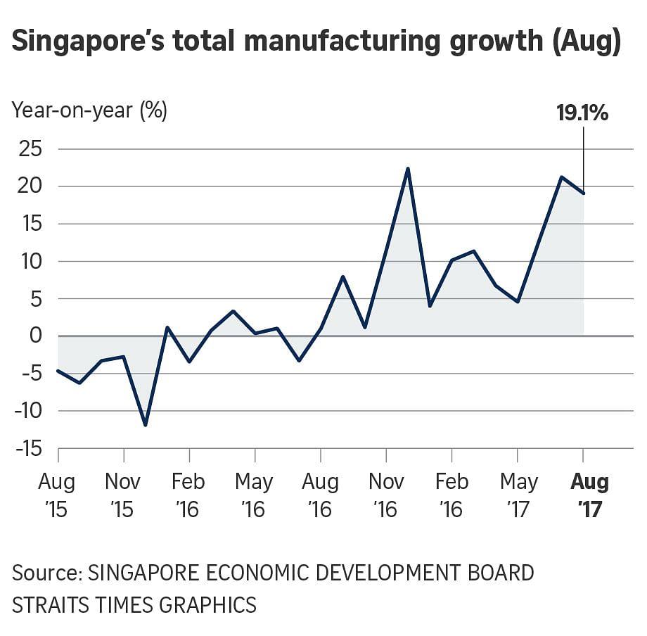 Singapore August factory output rises 19.1 pct y/y