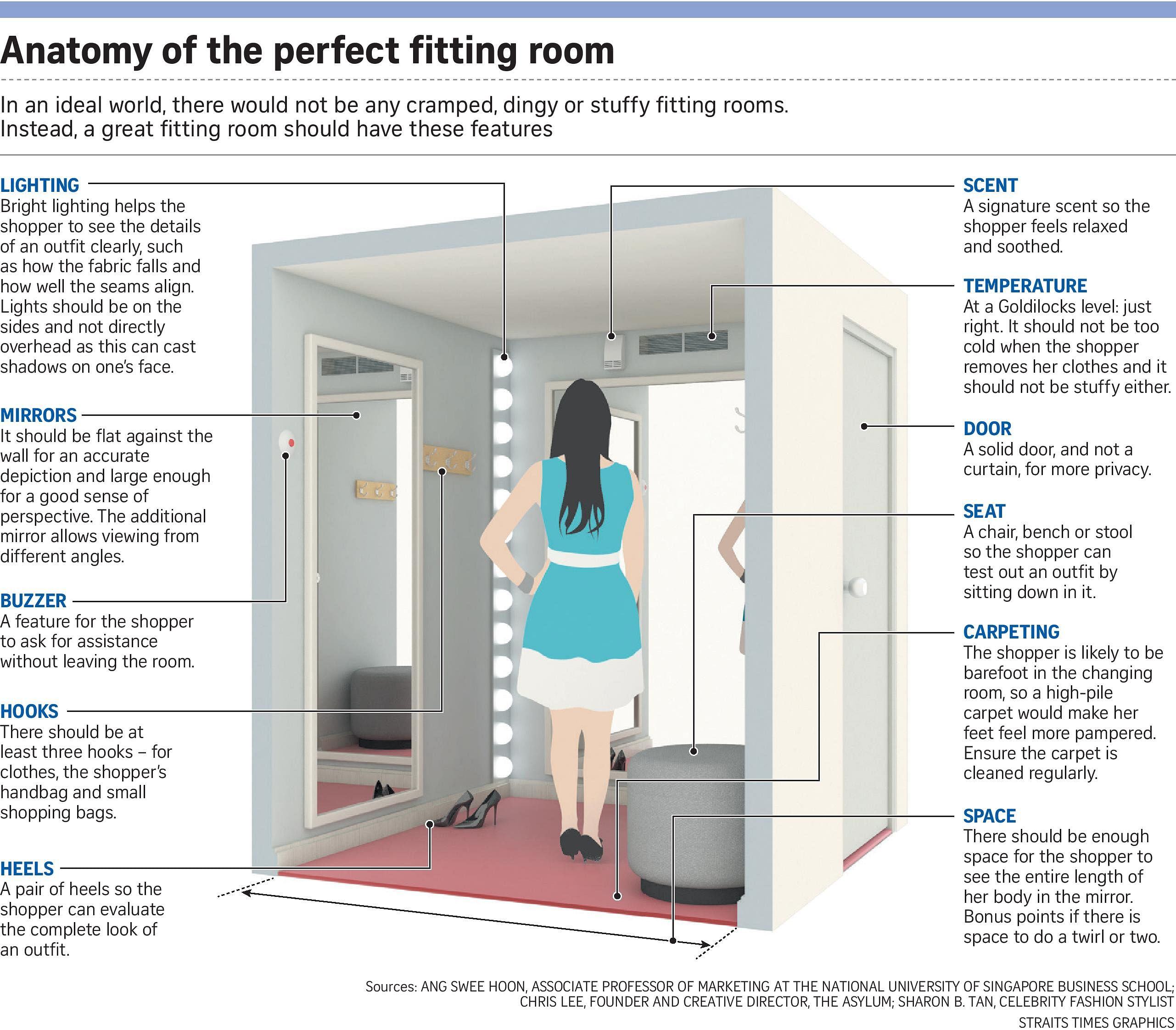 Fitting rooms in stores get makeover to enhance brands Fashion News