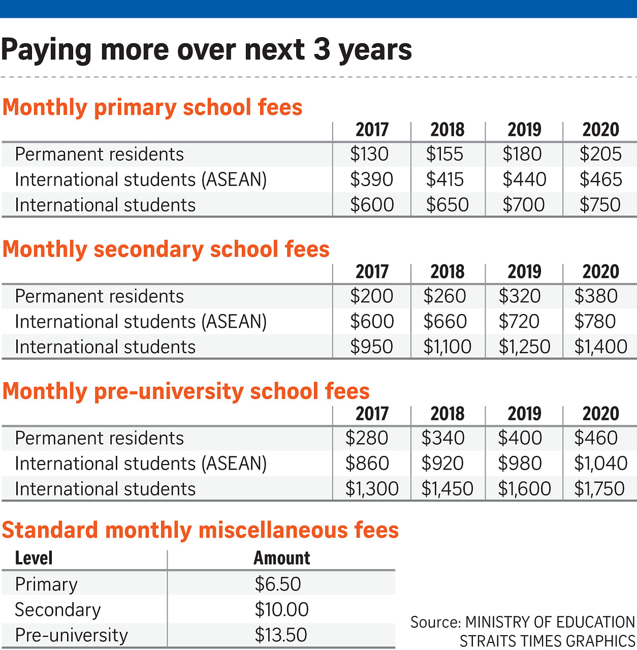 School fees going up for foreigners and PRs, Education News