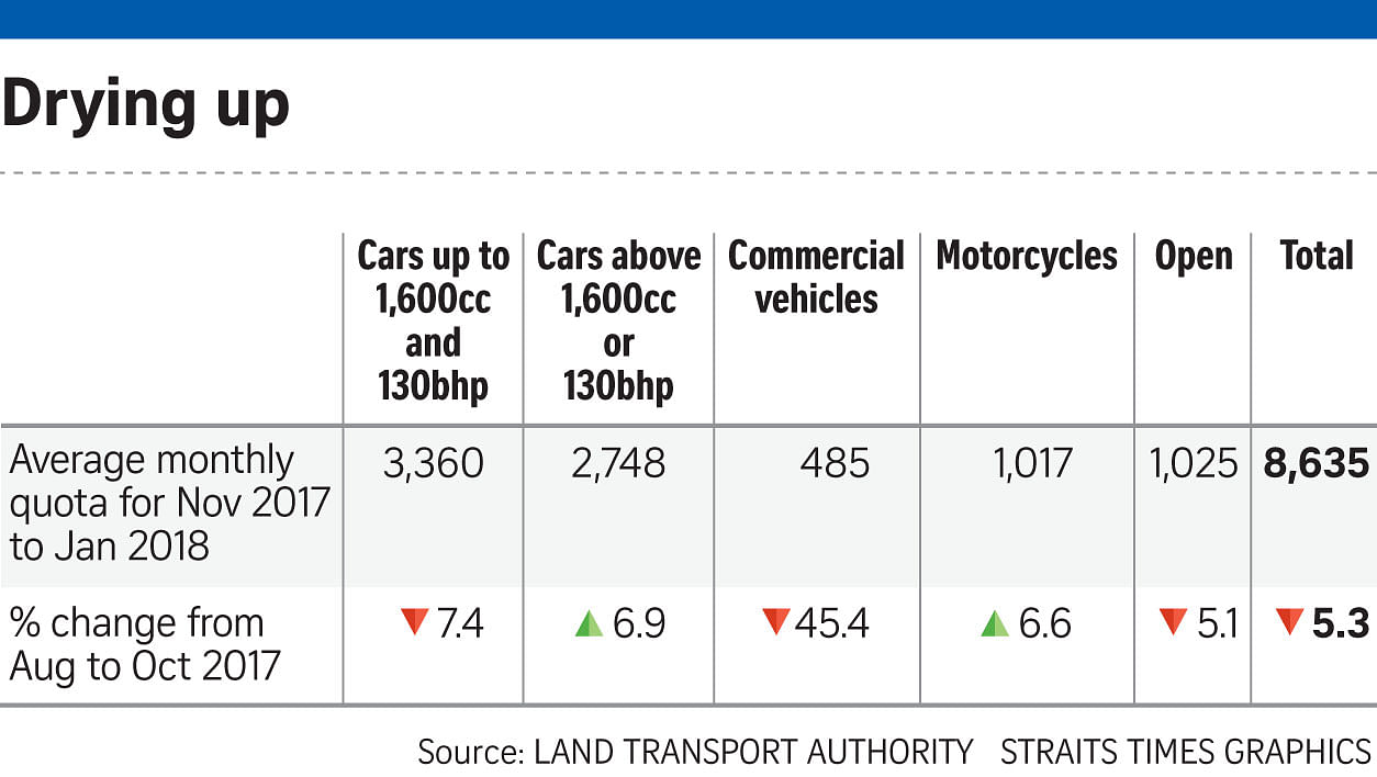 Fewer COEs for cars, motorbikes from Feb, Transport News & Top