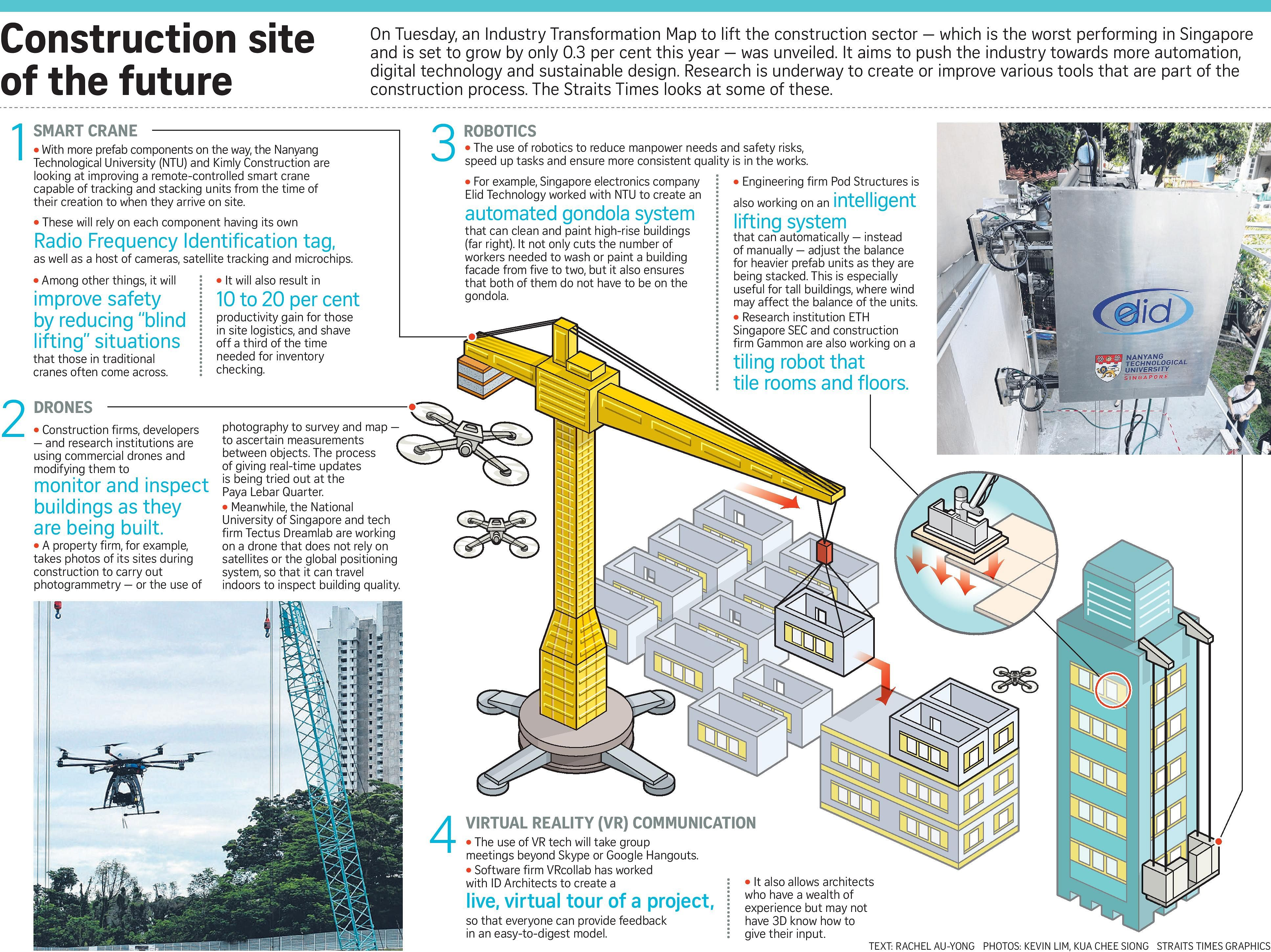Building And Construction Industry In Singapore