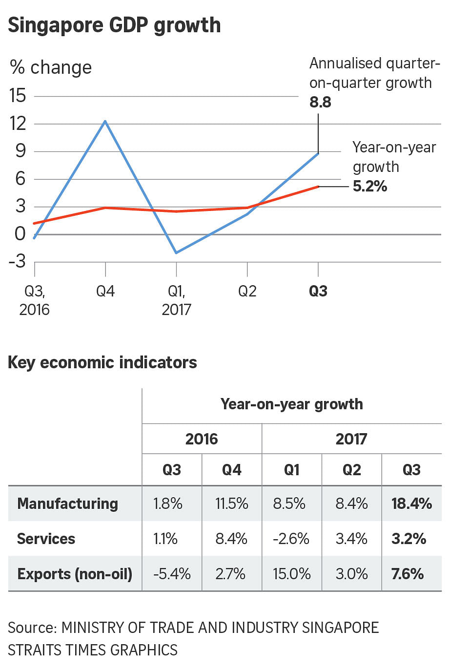 Singapore economy grows 5 2% in Q3, fastest in nearly 4