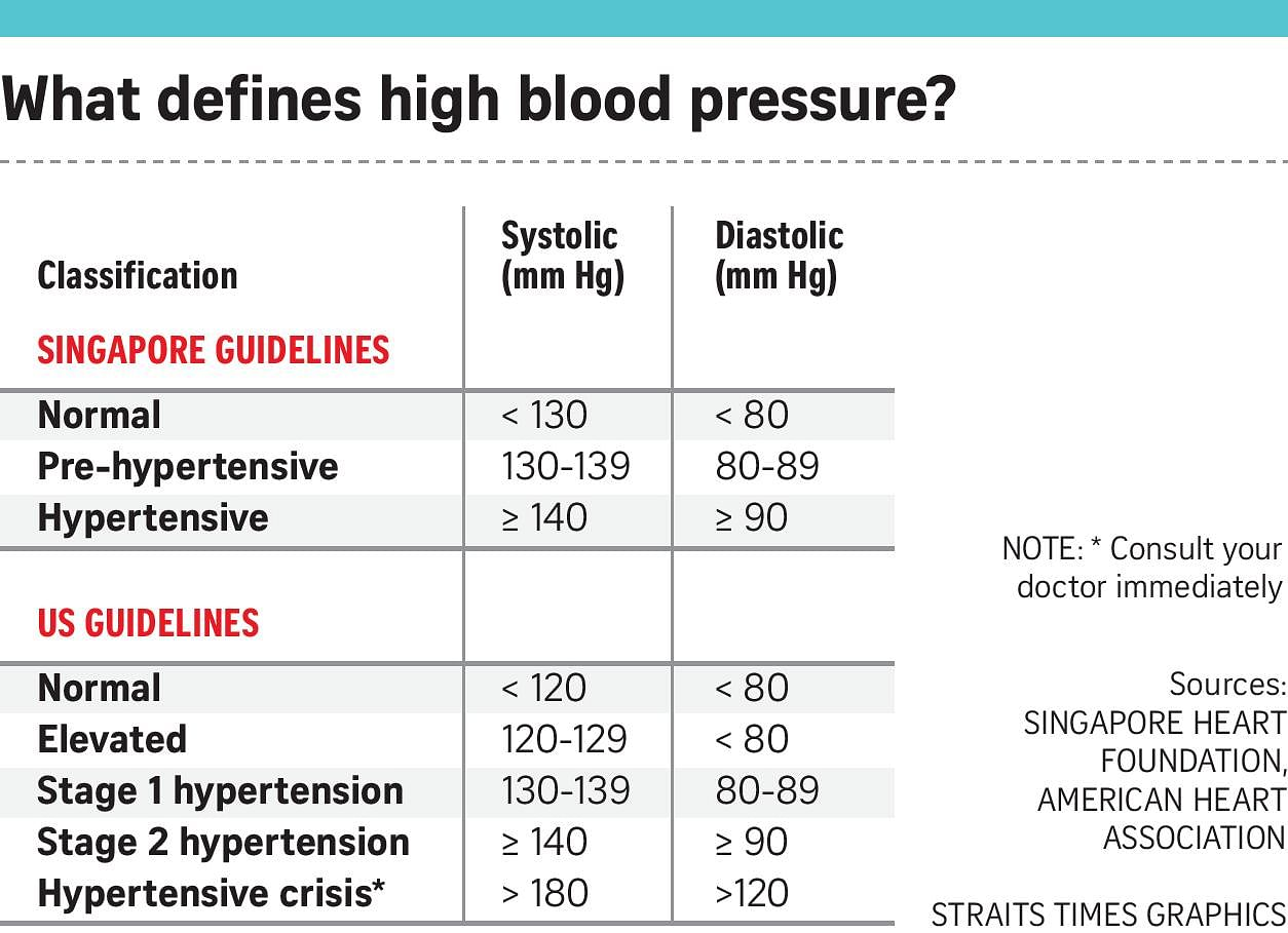 5 Things You Need To Know About Hypertension Singapore News Top