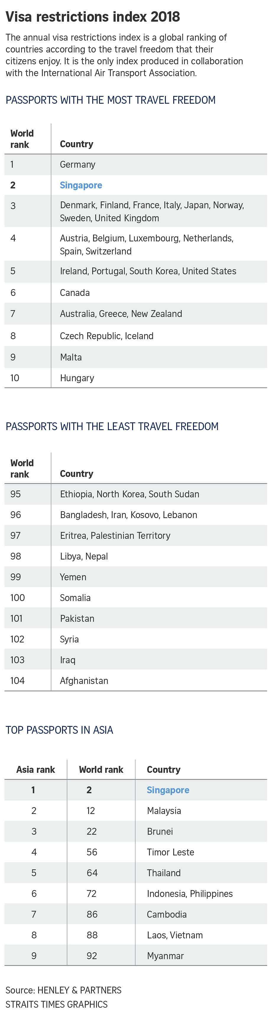 Singapore passport ranked 2nd most powerful in Henley Index