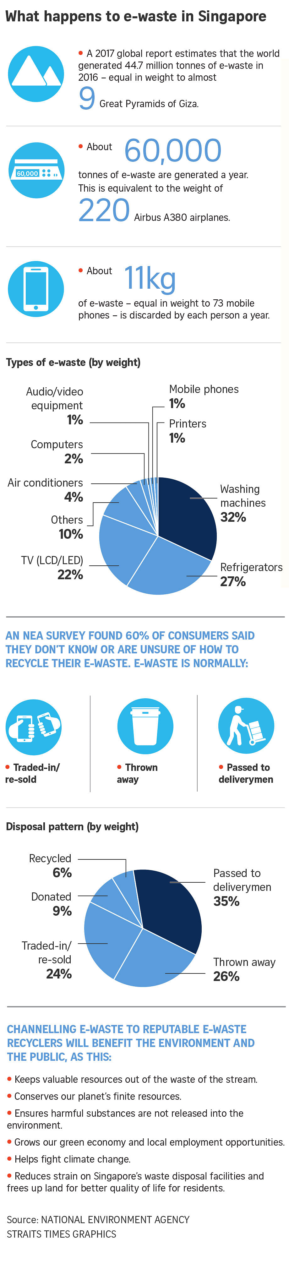 What happens to e-waste in Singapore