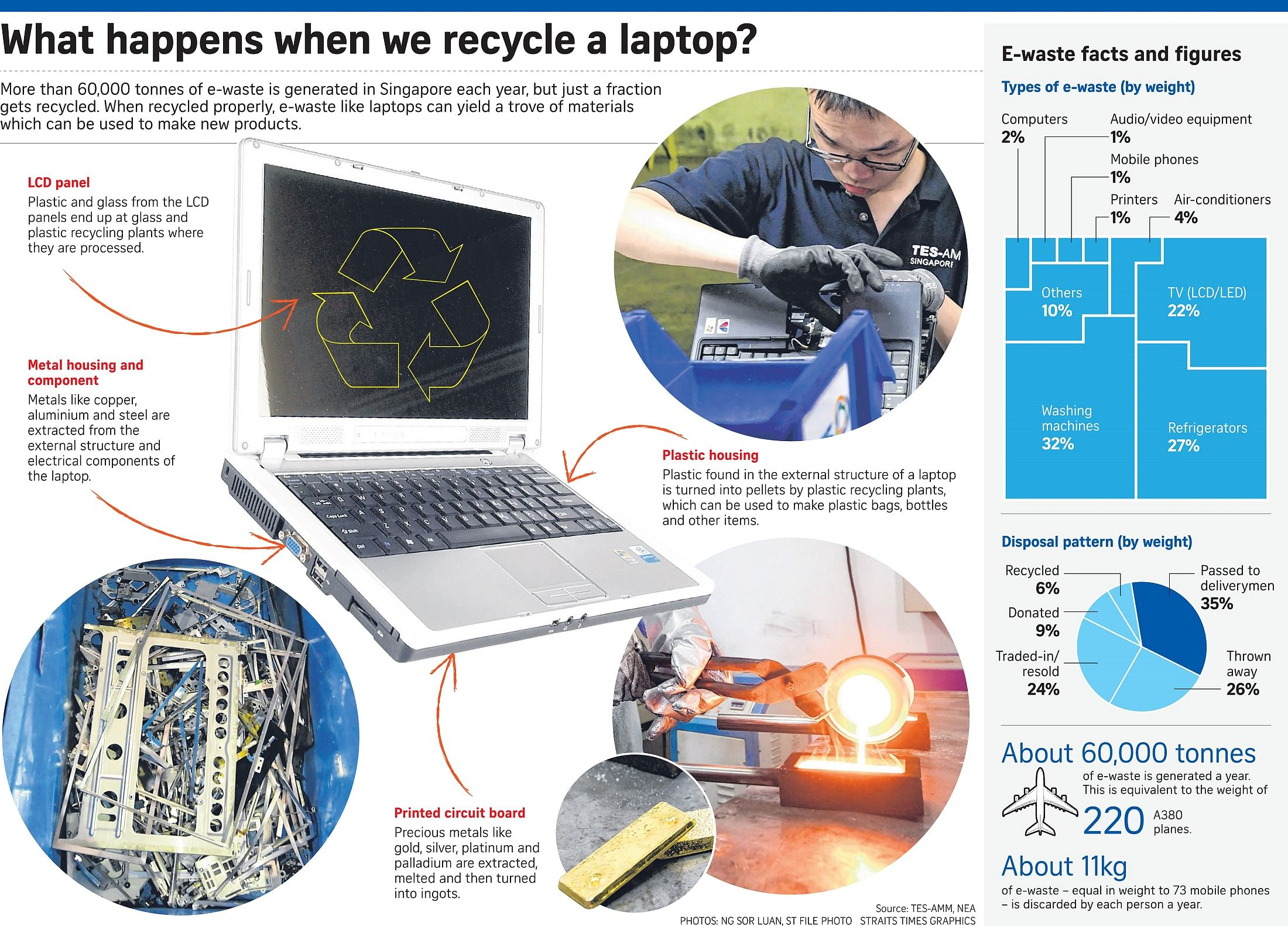 Law to spur e-waste recycling 'a good way to protect
