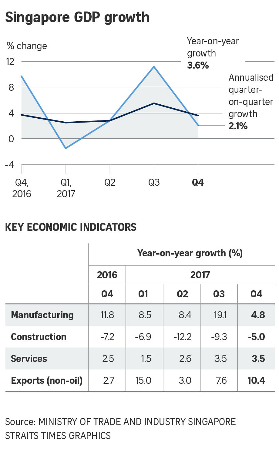 Singapore economy expanded 3 6% in 2017
