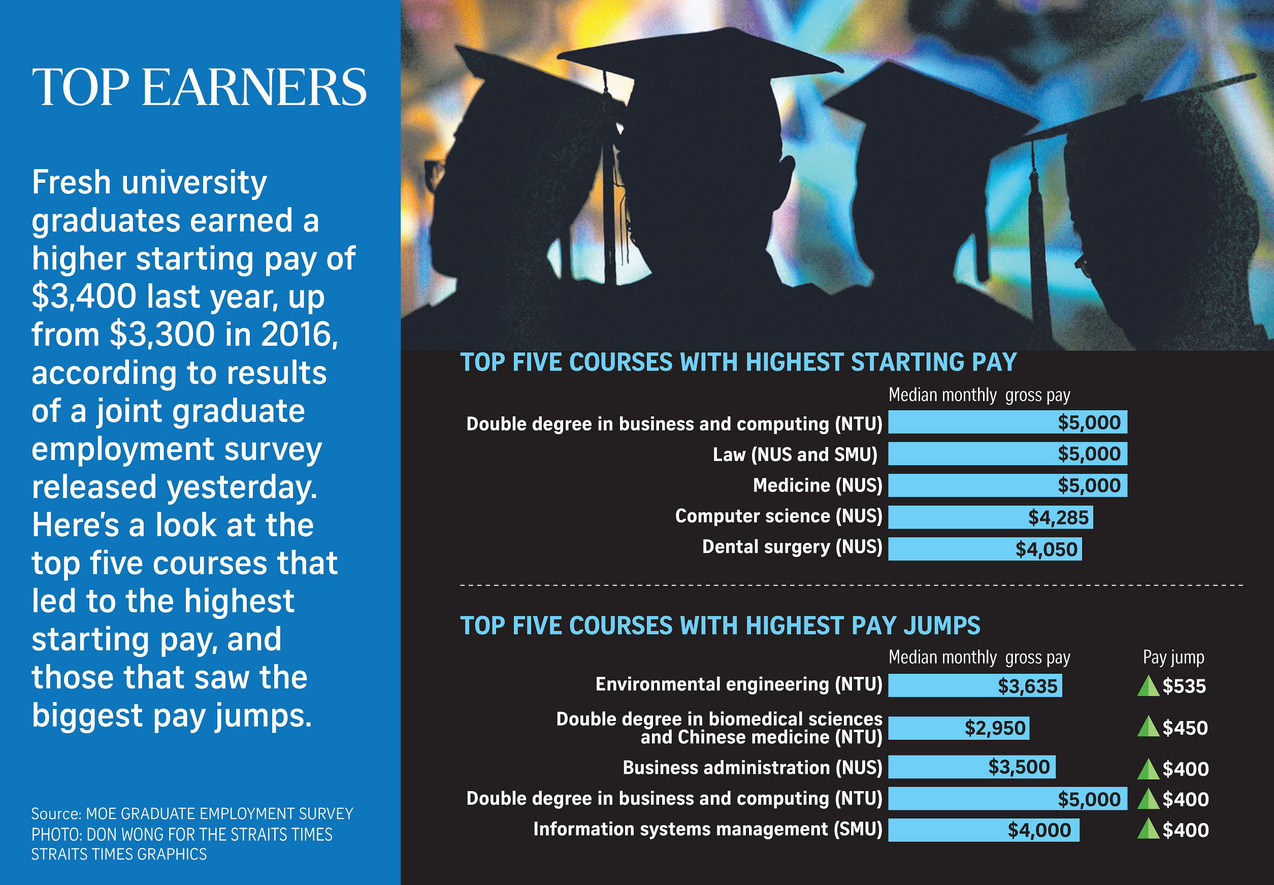 Starting pay for fresh uni grads hits new high, Education