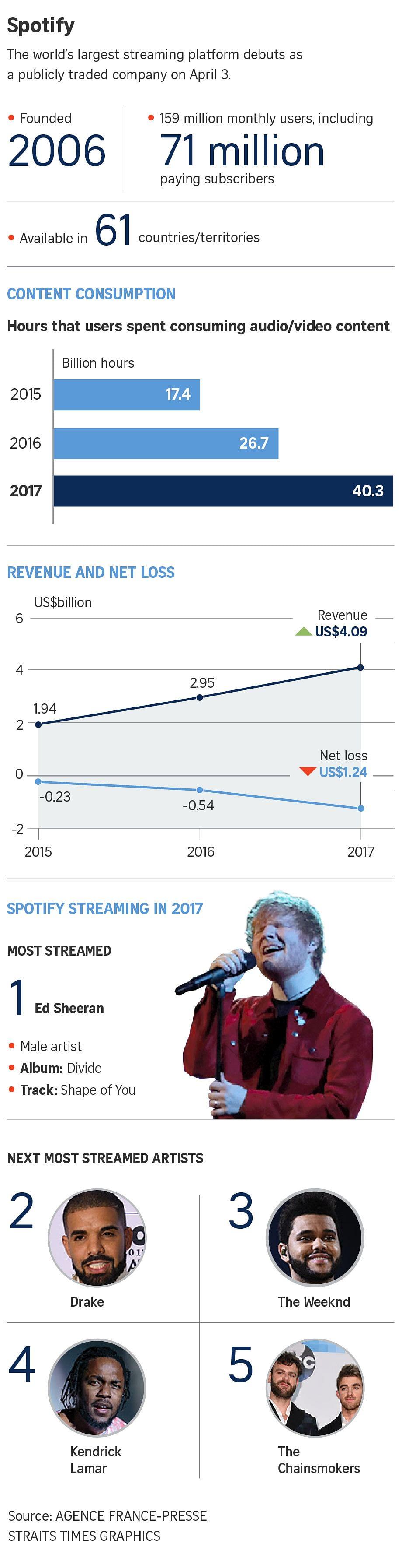 Spotify Soars In Us266b Wall Street Debut Companies Markets