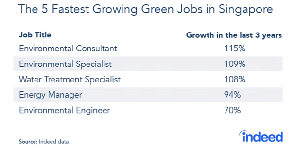 Here are the 5 fastest-growing 'green jobs' in Singapore